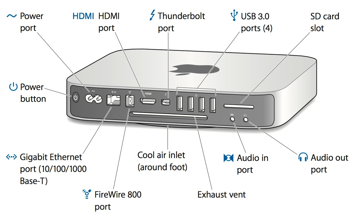 Unusual mac mini firewire port images electrical and wiring mac mini 2012 apple buycottarizona